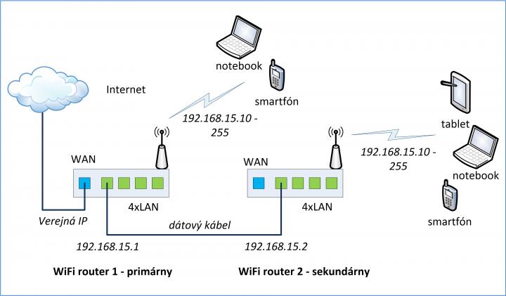 WiFi smerovač - zapojenie pre zväčšenie pokrytia